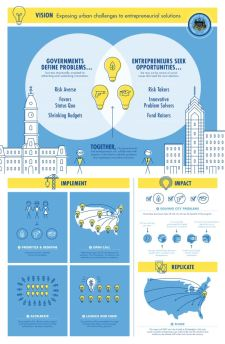 Mayors Challenge Infographic